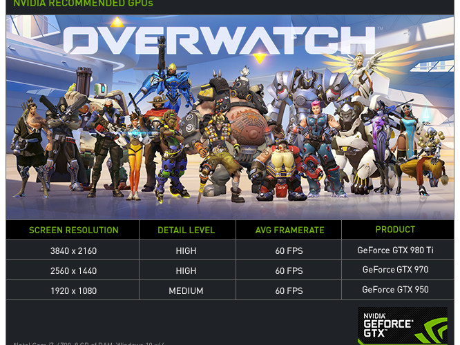 Overwatch arrives to Nvidia Reflex!